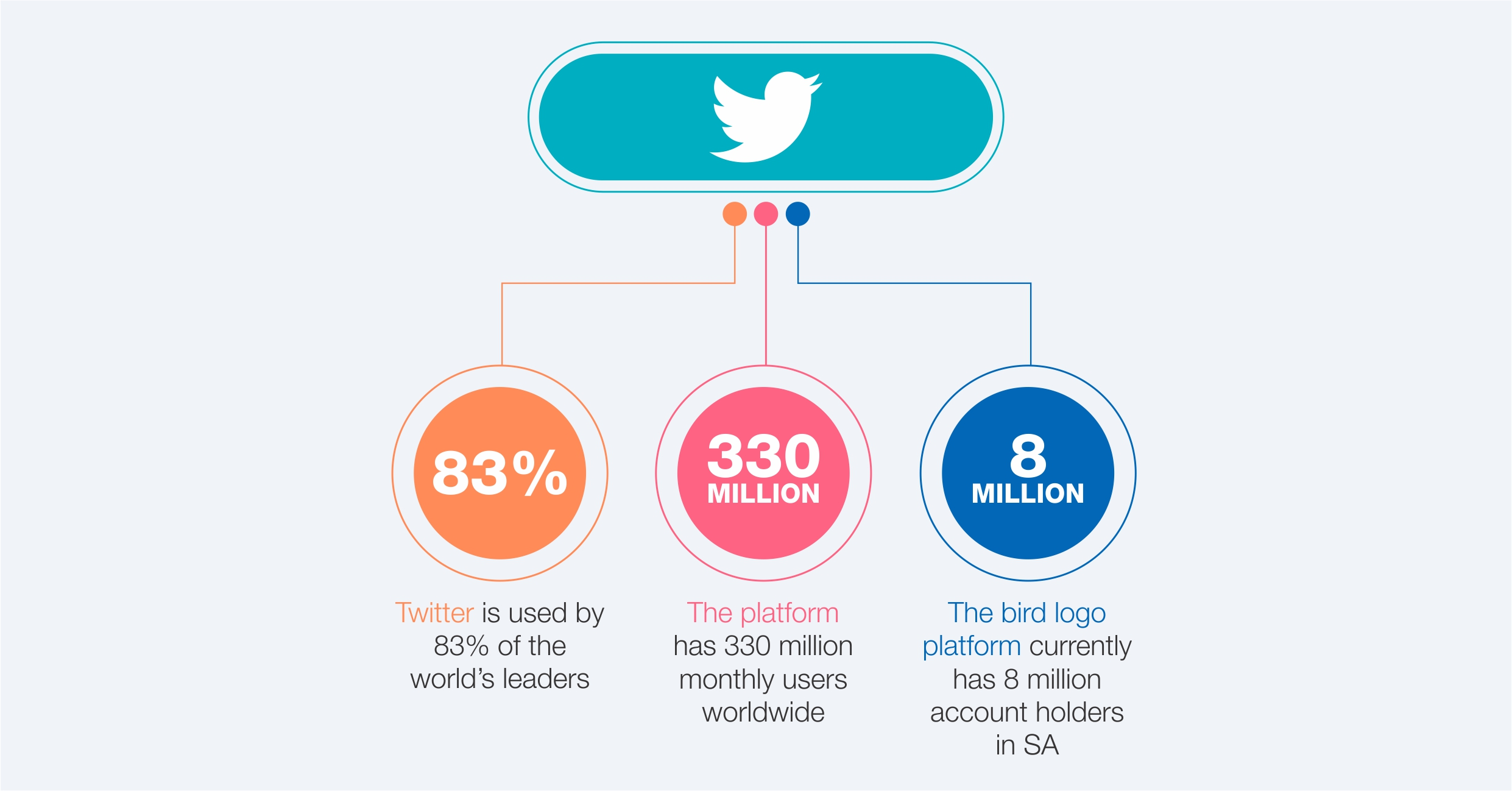 , The Rise of Twitter